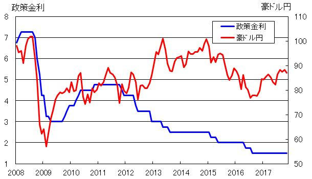 オーストラリア ドル 推移