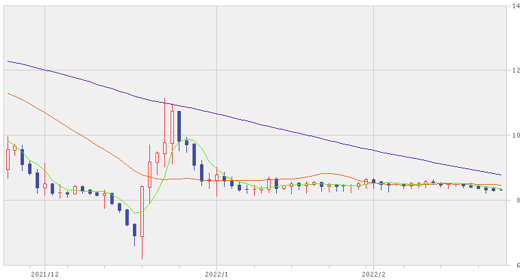 2019年トルコリラ円の見通し(今後)を過去10年チャートから予想